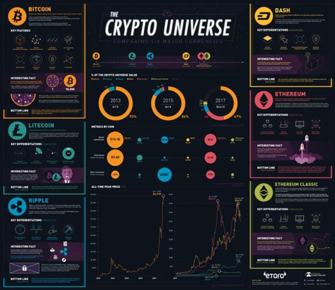 the crypto universe bitcoin litecoin ripple xrp dash ethereum ethereum classic etoro