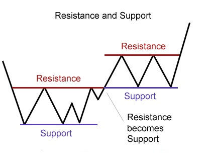 supportresistance.jpg