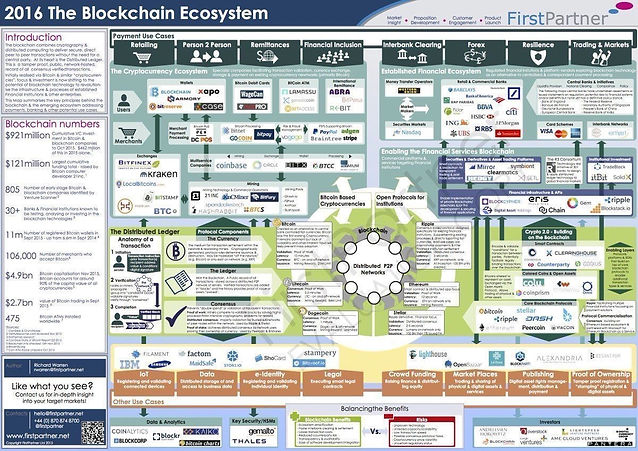 2016 the blockchain ecosystem first partner