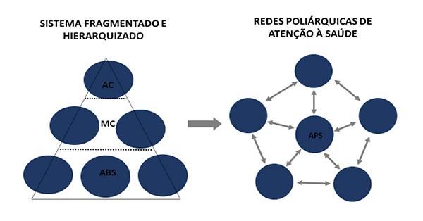 FONTE:  Mendes EV. As redes de atenção à saúde. Brasília, Organização Pan-Americana da Saúde, 2011.