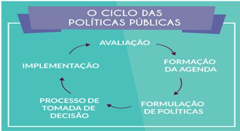 Fonte: https://www.politize.com.br/ciclo-politicas-publicas/