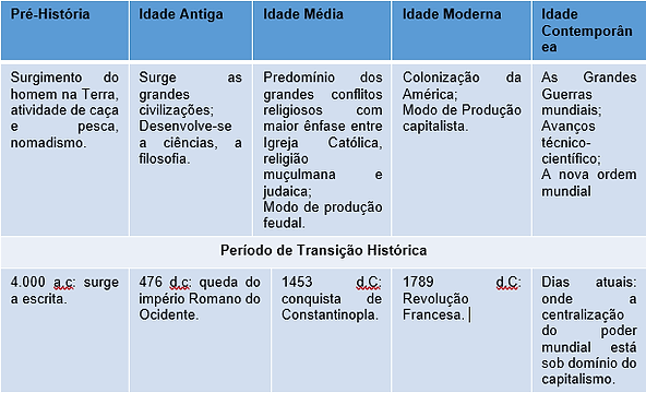 Fonte: Silva MD, 2021.