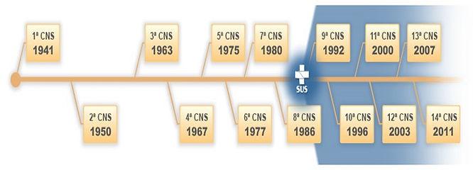 https://www.pontodosconcursos.com.br/artigo/14630/natale-souza/lei-organica-8-142-90-e-o-controle-social