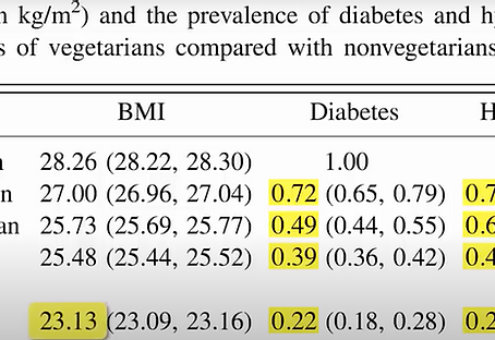 Reduce your risk of Diabetes and Hypertension by switching to a plant based diet