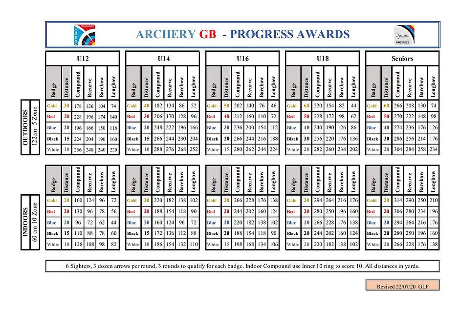AGB Progress Awards