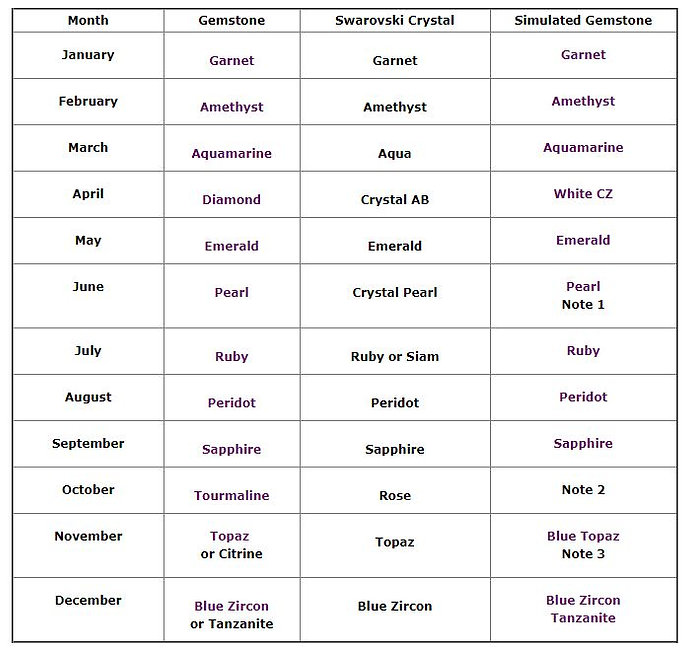 Birthstones in Gemstones Chart.JPG