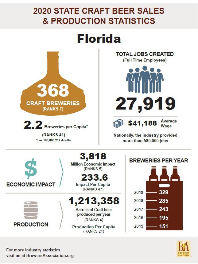 BA FLORIDA STATS.JPG