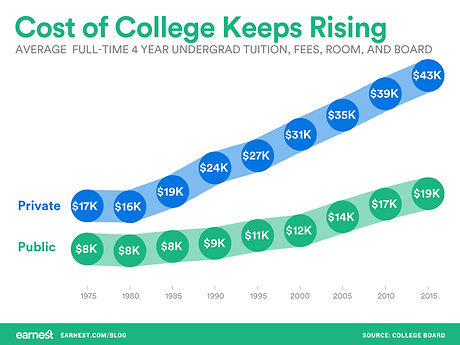 cost-of-college-keeps-rising.jpg