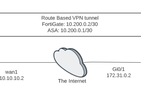 A madman's thoughts: FortiGate to ASA VPN