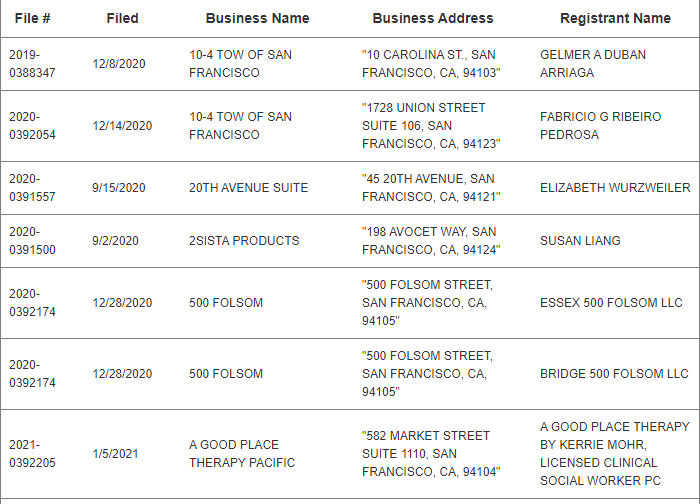 how to find a fictitious business name in San francisco county