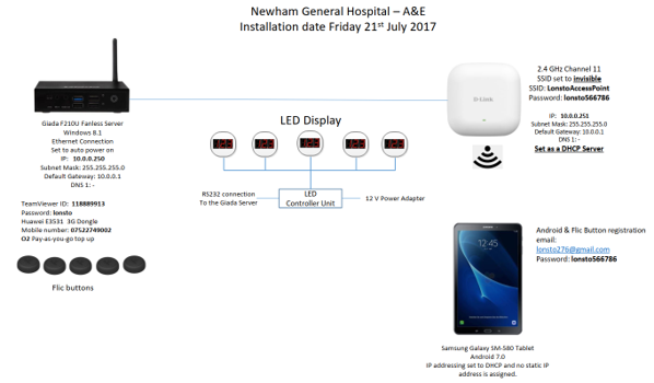 Newham General Hospital - How itr works.
