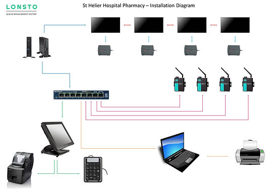 St-Helier-Hospitla-Pharmacy-System-Schem