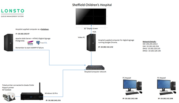 Sheffield Childrens Hospital - How it wo