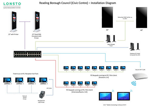 Reading-Borough-council-System-Schematic