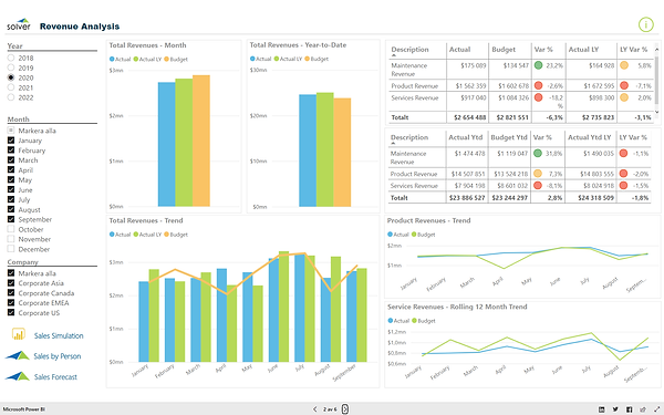 Revenue Analysis Dashboard.png