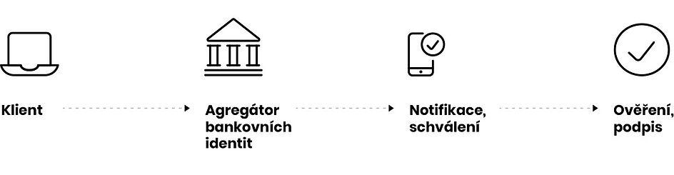 bankovní identita proces MONET+