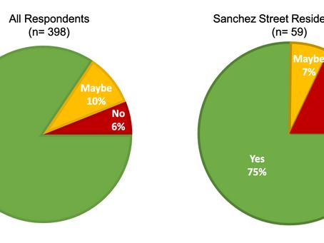 94% Support For Permanent Slow Sanchez