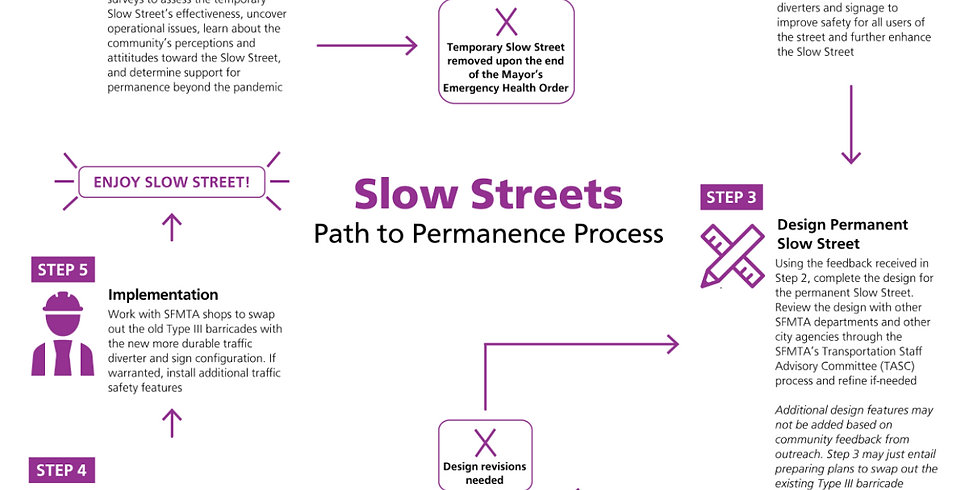 Slow Sanchez Virtual Design Meeting With SFMTA