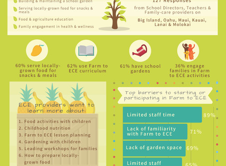 Hawai'i Farm to ECE Statewide Survey Results