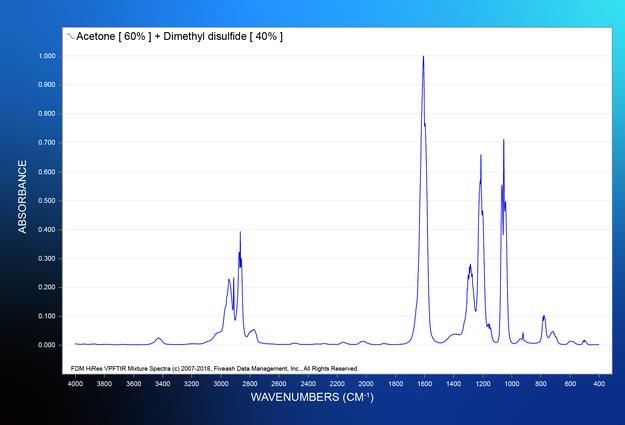 Acetone [ 60% ] + Dimethyl disulfide [ 40% ].png