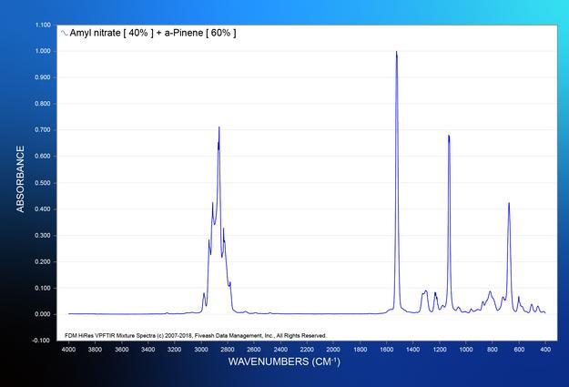 Amyl nitrate [ 40% ] + a-Pinene [ 60% ].png