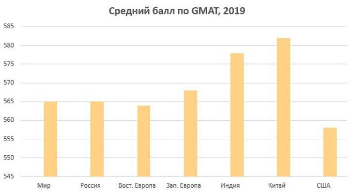 GMAT в России и в мире