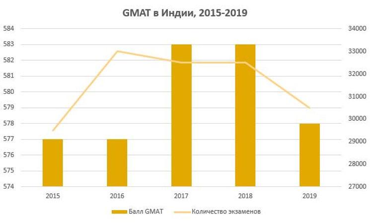 GMAT в Индии