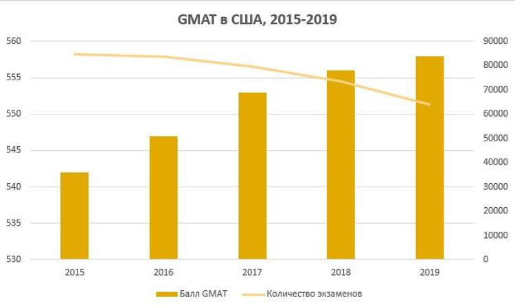 GMAT в США