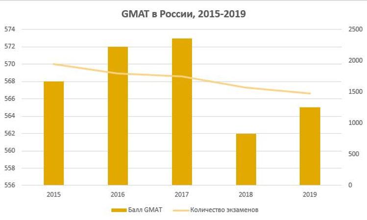 GMAT в России
