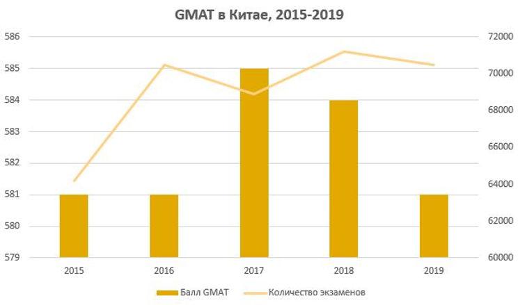 GMAT в Китае
