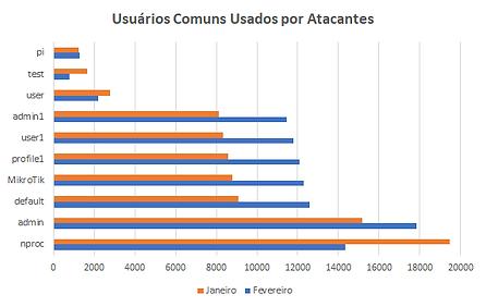 Usuários Comuns.png