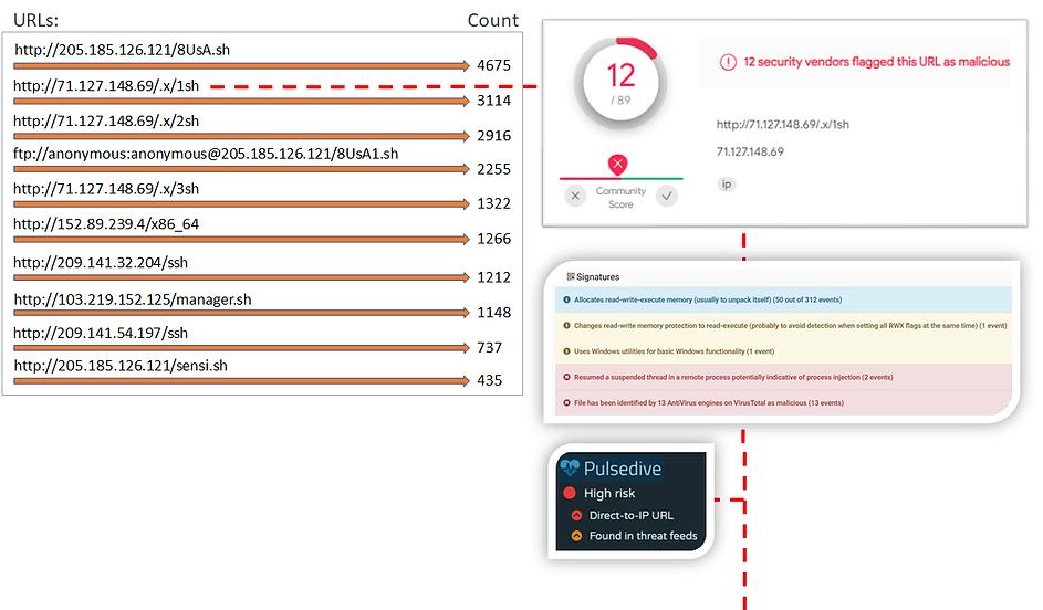 URL Analysis.png