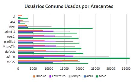 Usuários Comuns Usados Por Atacantes.png