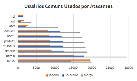 Usuários Mais Comuns.png