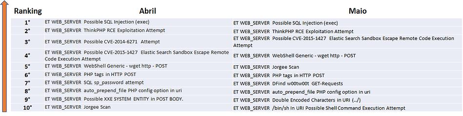 Tabela de Assinaturas WEB Server.png