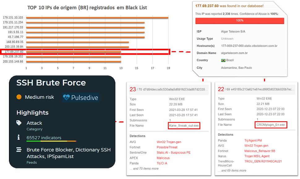 IPs de Origem e Black List2.png