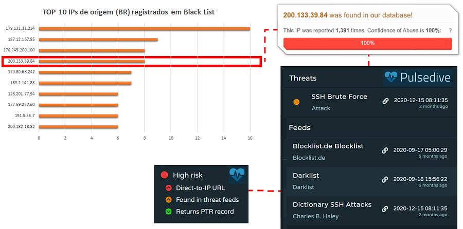 Top IPs de Origem_análise.png