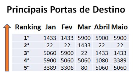 Principais Portas de Destino Tabela.png