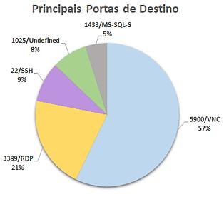 Principais Portas de Destino.png