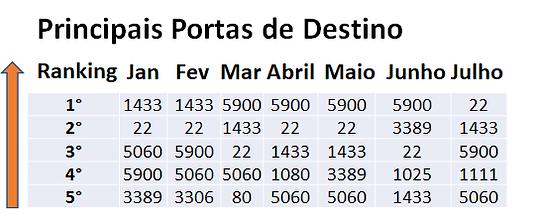 Tabela Principais Portas de Destino.png