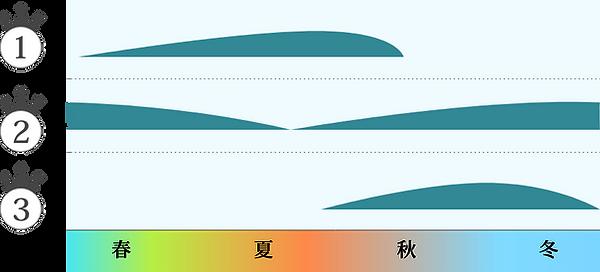 菌の活動イメージ図