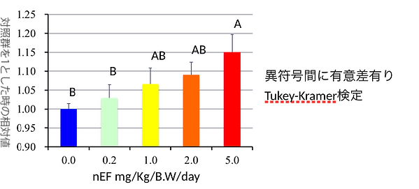 脾臓中白血球NK活性 (ET比= 21).png