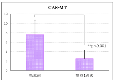 図2 nEF摂取前後のCAS-MT平均値