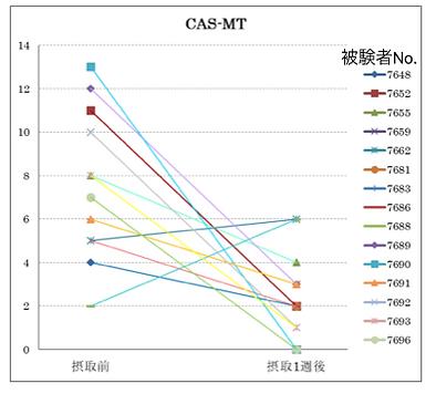 図1 nEF摂取前後の各被験者のCAS-MTの変化