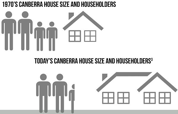Canberra House Size over the last 40 years