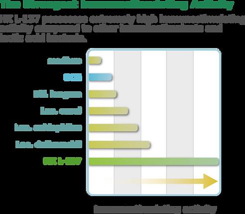 Immunostimulating activity .png