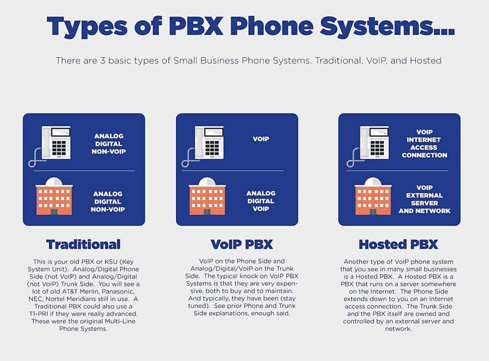 Types of PBX Phone System graphic