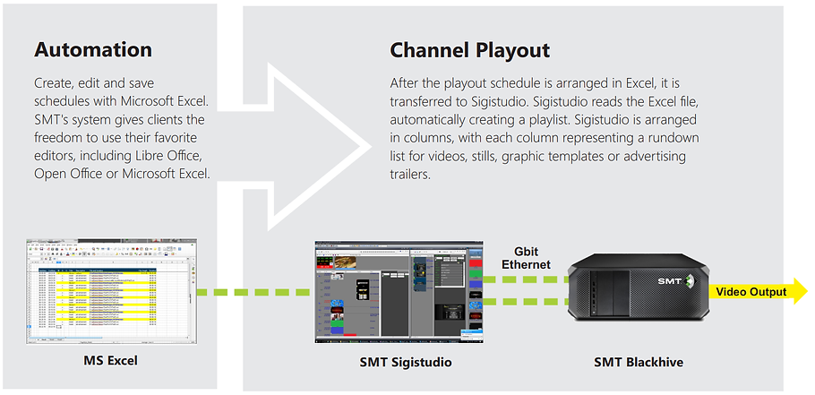SMT playout chart.png