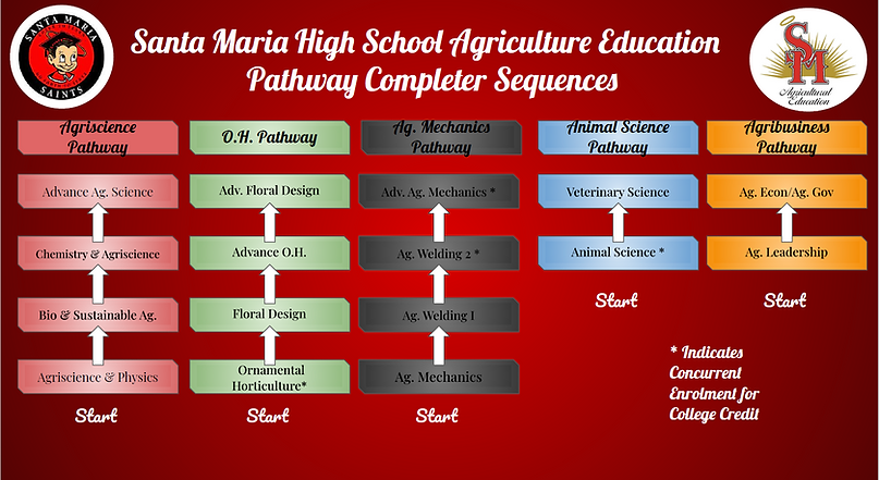 Ag Pathways.PNG