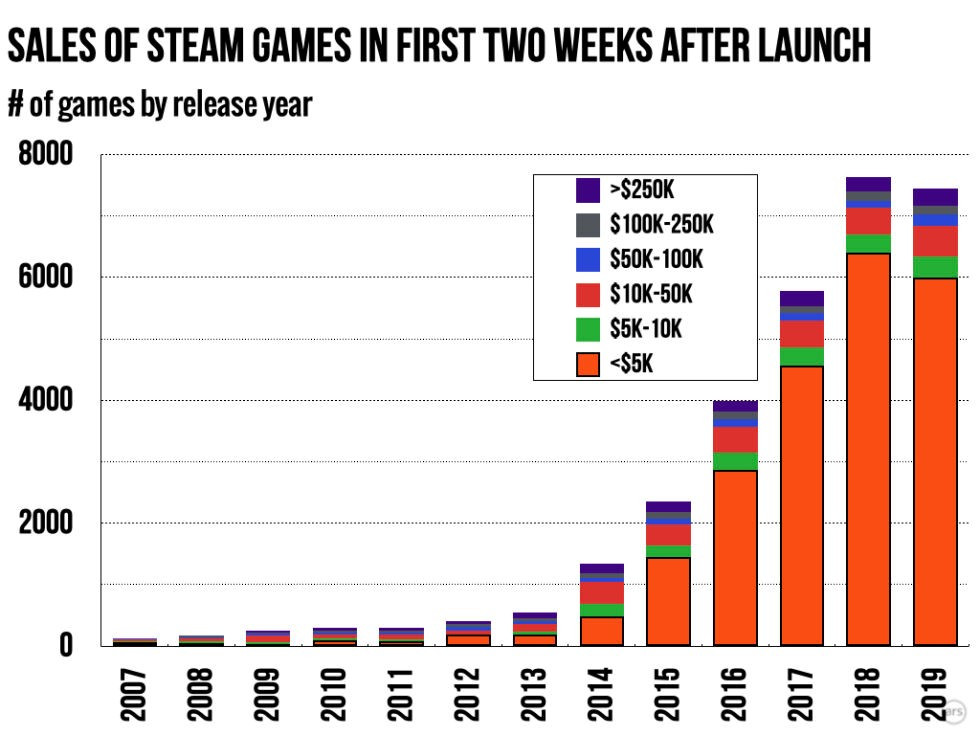 Sales revenue from Steam Games in the first Two Weeks